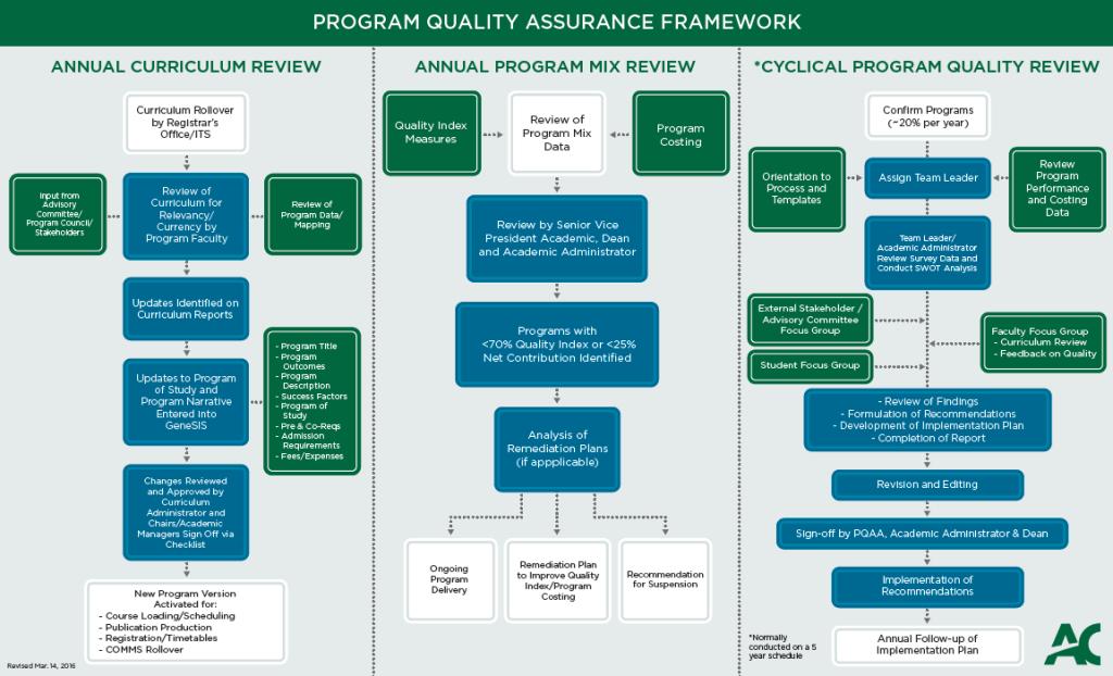 Program Quality Assurance