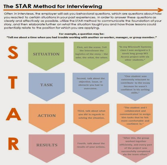 Using the STAR method to ace your interview | Cooperative ...