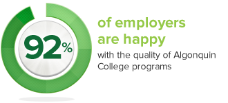 92% of employers are happy with the quality of Alqonuin College programs