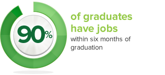 90% of graduates have jobs within six months of graduation