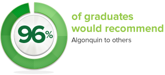 96% of graduates would recommend Algonquin to others