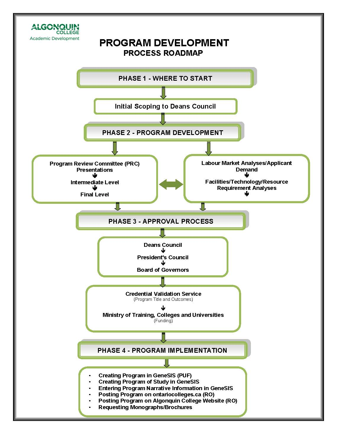 process map may 2014 program development guide