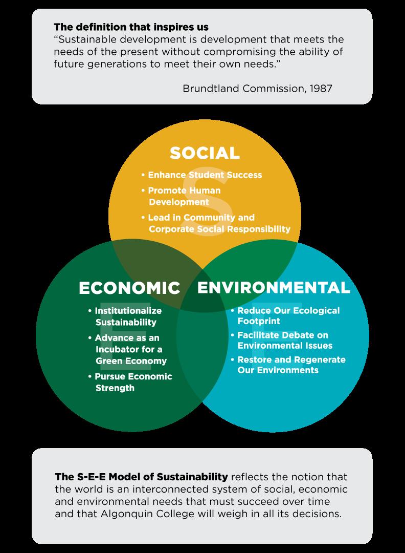 ac-s-e-e-framework-definition | sustainability
