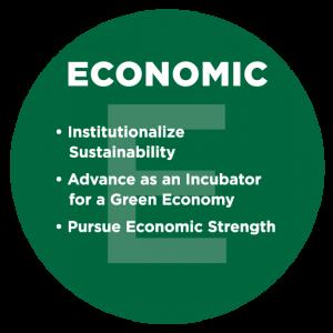Ac S-E-E Economic